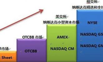 揭秘美股市场结构