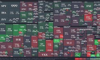 美股主要板块的ETF介绍