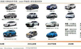 【天风海外】特斯拉:3.5万美元Model 3何日可来?