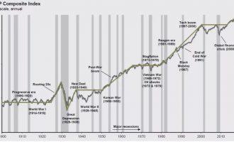 美国最近股市和经济的全貌