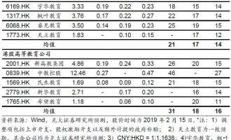 【光大海外TMT】国家不断明确鼓励社会力量办学,奠定本轮估值修复基础——港股教育行业持续推荐报告