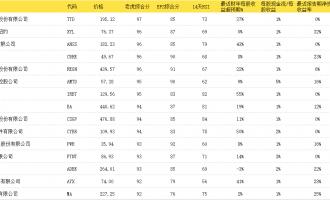 2019年3月4日-8日老虎证券美股50指数一周分析