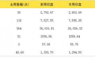 2019年3月4日-8日美股一周市场回顾