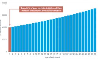 超越4%规则:你在退休方面可以花多少钱?